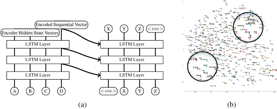 Figure 3 for Sequential Embedding Induced Text Clustering, a Non-parametric Bayesian Approach