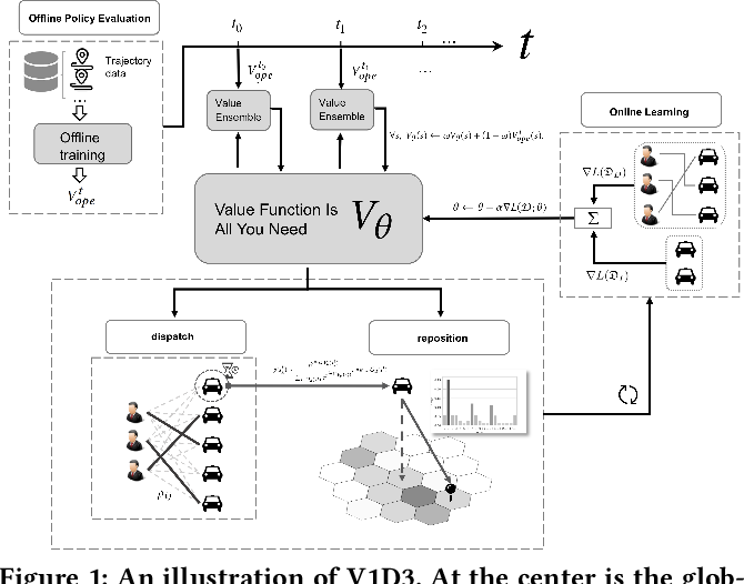 Figure 1 for Value Function is All You Need: A Unified Learning Framework for Ride Hailing Platforms
