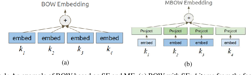 Figure 1 for Neural Input Search for Large Scale Recommendation Models