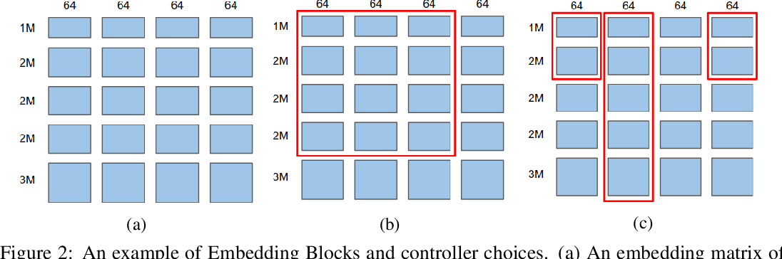 Figure 3 for Neural Input Search for Large Scale Recommendation Models