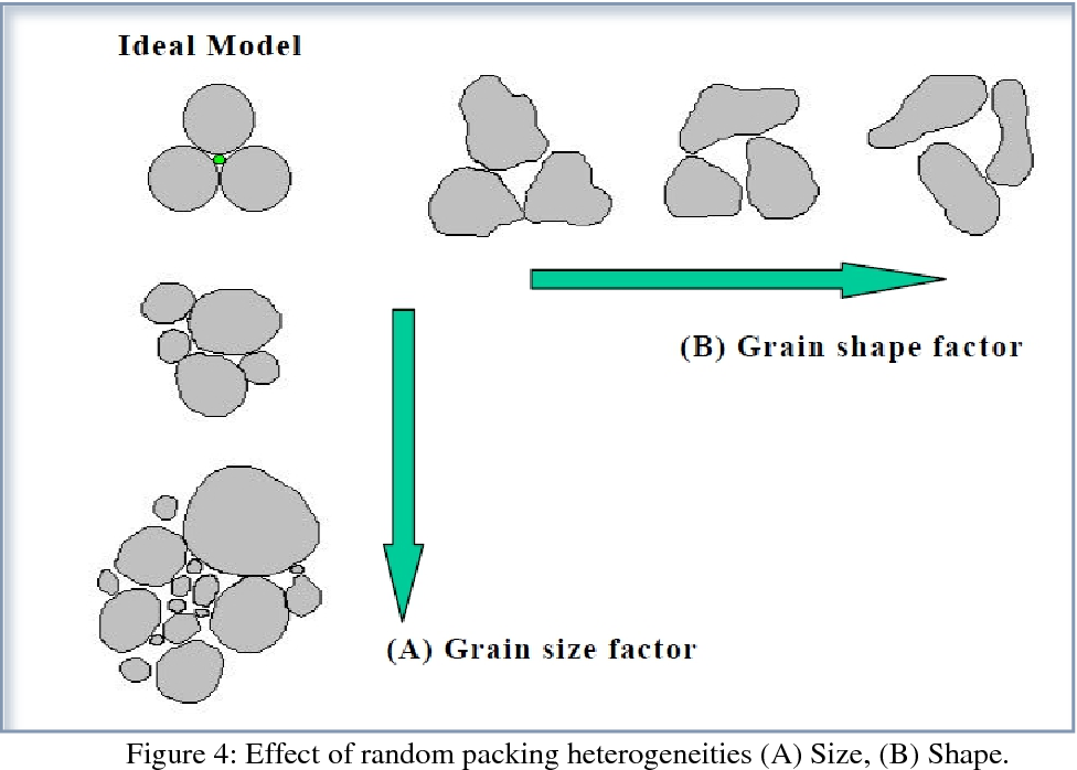 PORE SIZE AND GEOMETRY OF RESERVOIR ROCKS USED AS KEY FACTOR FOR