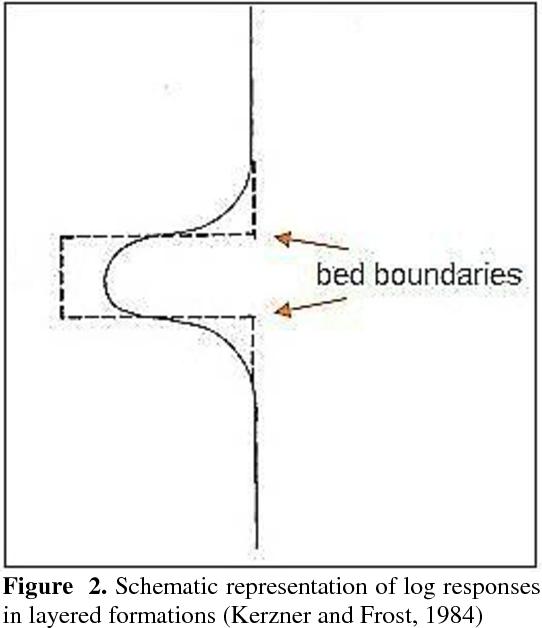 PDF] Improving Petrophysical Interpretation of Conventional Log by