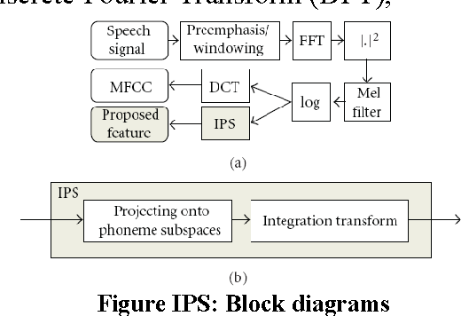 Figure 1 for Techniques for Feature Extraction In Speech Recognition System : A Comparative Study