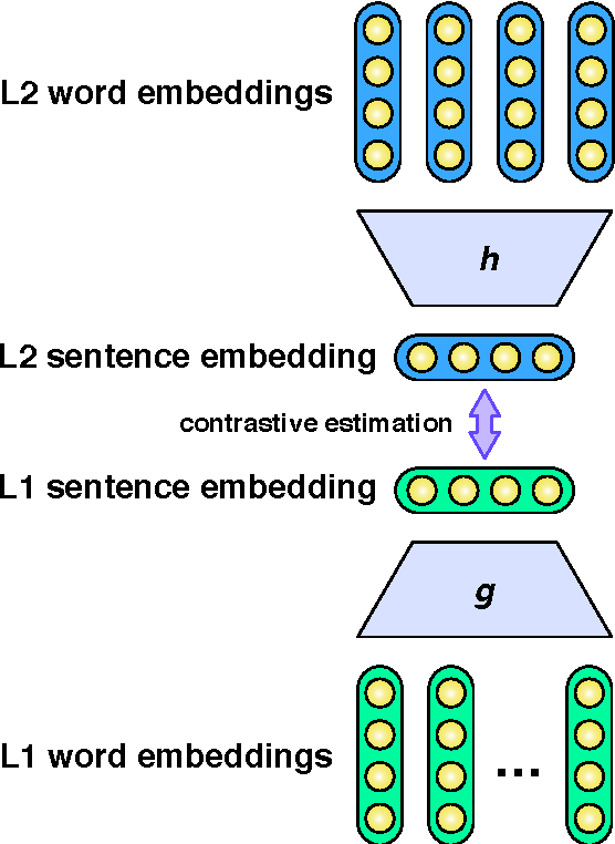 Figure 1 for A Deep Architecture for Semantic Parsing