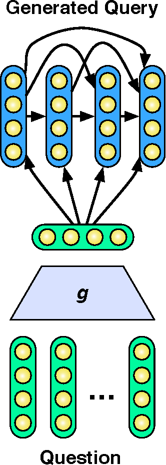 Figure 4 for A Deep Architecture for Semantic Parsing