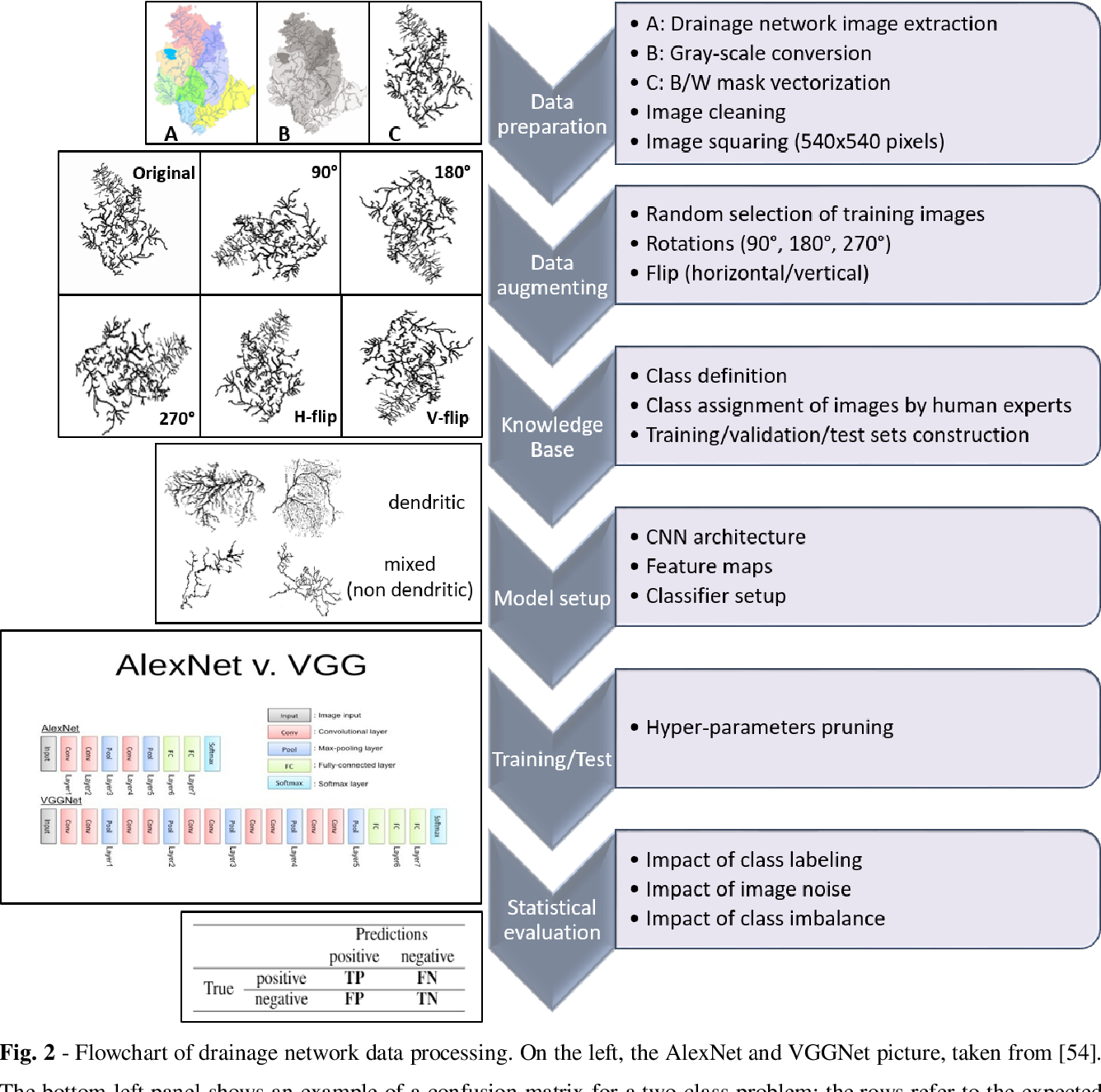Figure 3 for A novel approach to the classification of terrestrial drainage networks based on deep learning and preliminary results on Solar System bodies