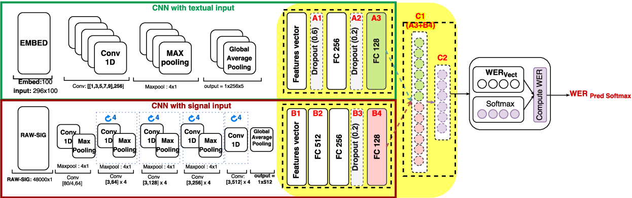 Figure 1 for Analyzing Learned Representations of a Deep ASR Performance Prediction Model