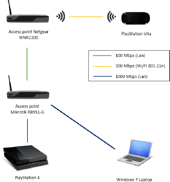 Figure 1 from Network analysis of the Sony Remote Play