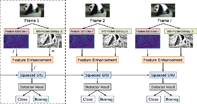 Figure 1 for SGE net: Video object detection with squeezed GRU and information entropy map
