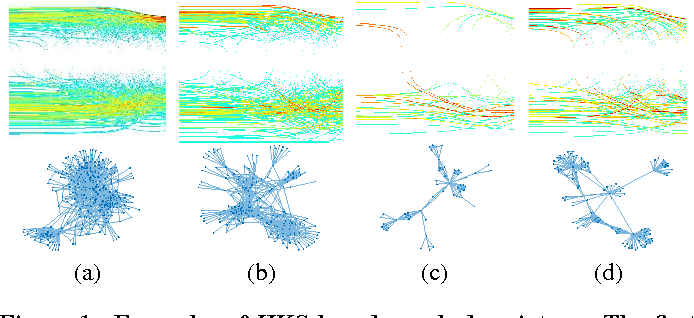 Figure 1 for DeepGraph: Graph Structure Predicts Network Growth