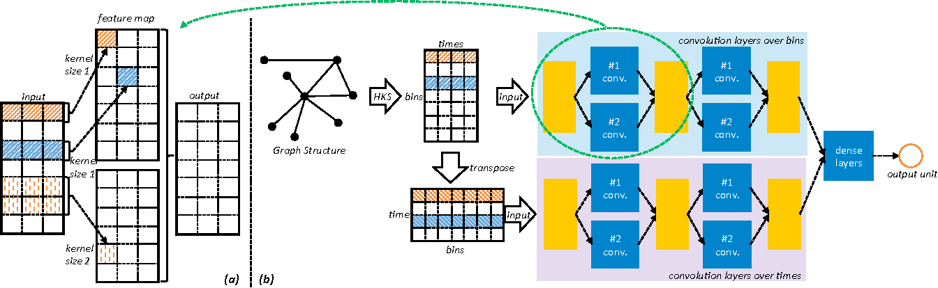 Figure 3 for DeepGraph: Graph Structure Predicts Network Growth