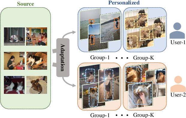 Figure 1 for Personalized Image Semantic Segmentation