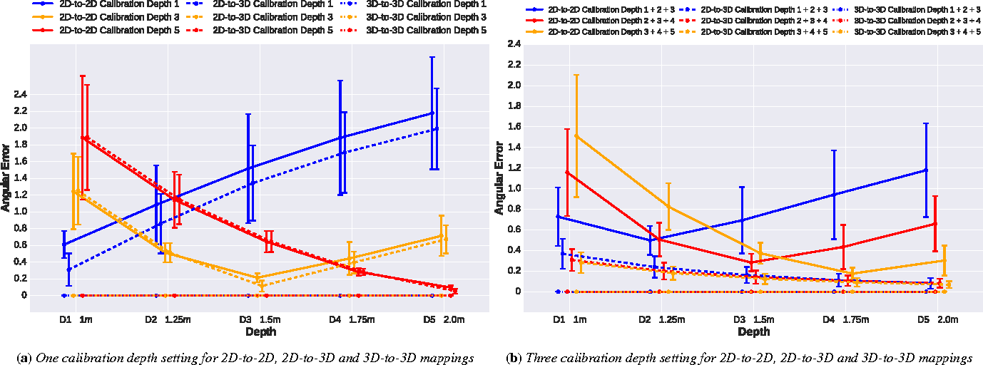 Figure 4 for 3D Gaze Estimation from 2D Pupil Positions on Monocular Head-Mounted Eye Trackers