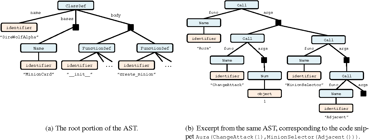 Figure 4 for Abstract Syntax Networks for Code Generation and Semantic Parsing