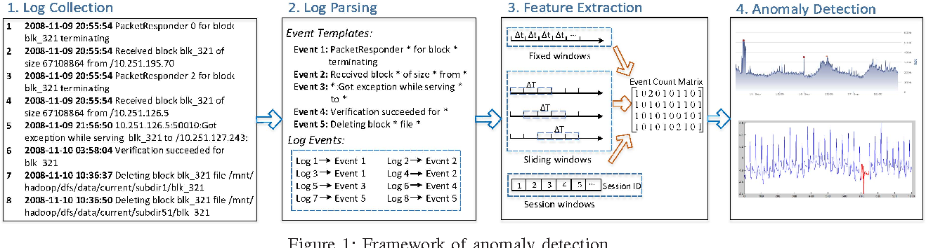 Experience Report: System Log Analysis for Anomaly Detection