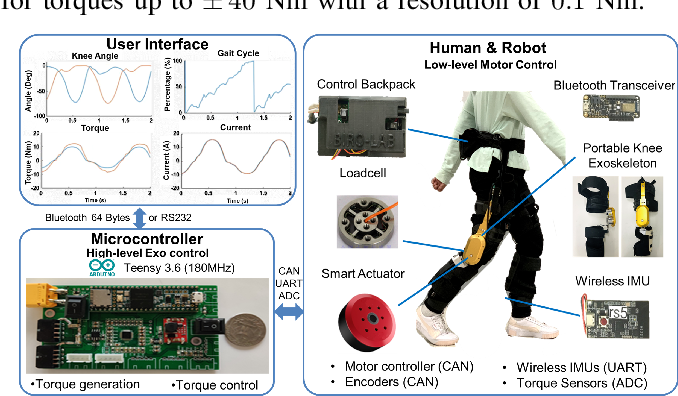 Figure 3 for Design and Actuator Optimization of Lightweight and Compliant Knee Exoskeleton for Mobility Assistance of Children with Crouch Gait