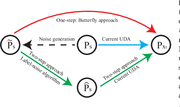 Figure 1 for Butterfly: A Panacea for All Difficulties in Wildly Unsupervised Domain Adaptation