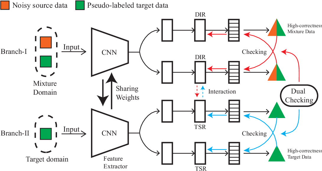 Figure 3 for Butterfly: A Panacea for All Difficulties in Wildly Unsupervised Domain Adaptation