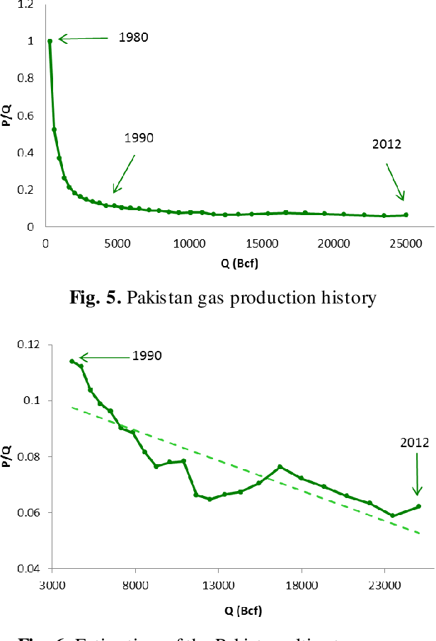 Figure 5 from Application of Hubbert Peak Theory to Stimulate Biogas