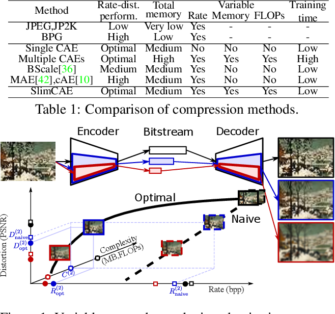 Figure 1 for Slimmable Compressive Autoencoders for Practical Neural Image Compression