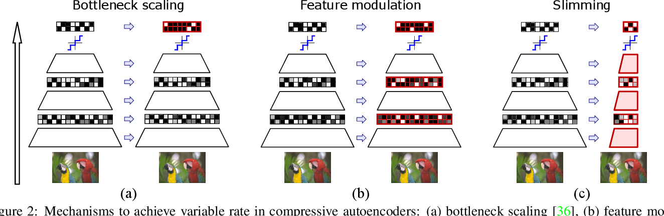 Figure 2 for Slimmable Compressive Autoencoders for Practical Neural Image Compression