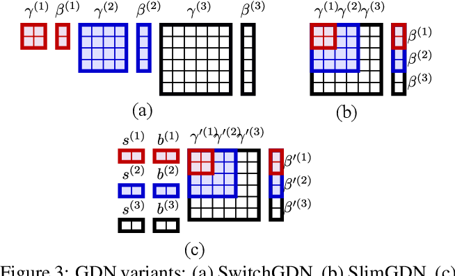 Figure 3 for Slimmable Compressive Autoencoders for Practical Neural Image Compression