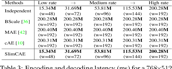 Figure 4 for Slimmable Compressive Autoencoders for Practical Neural Image Compression