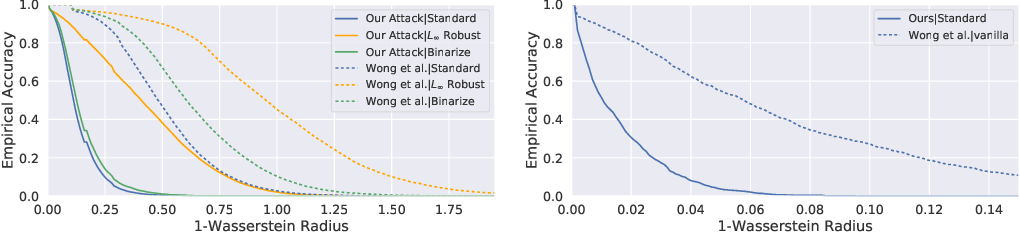Figure 4 for Improved Image Wasserstein Attacks and Defenses