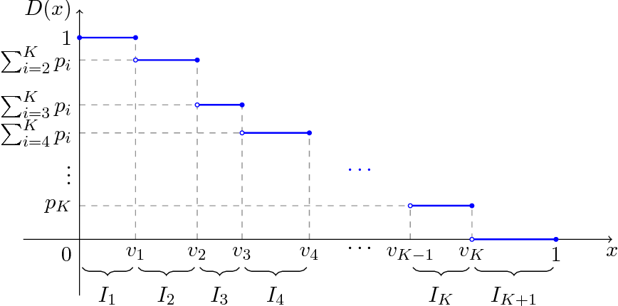 Figure 1 for Dynamic Pricing with Finitely Many Unknown Valuations
