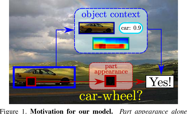 Figure 1 for Objects as context for detecting their semantic parts