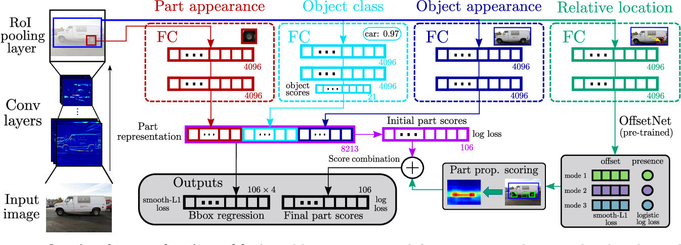 Figure 3 for Objects as context for detecting their semantic parts