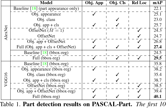 Figure 2 for Objects as context for detecting their semantic parts