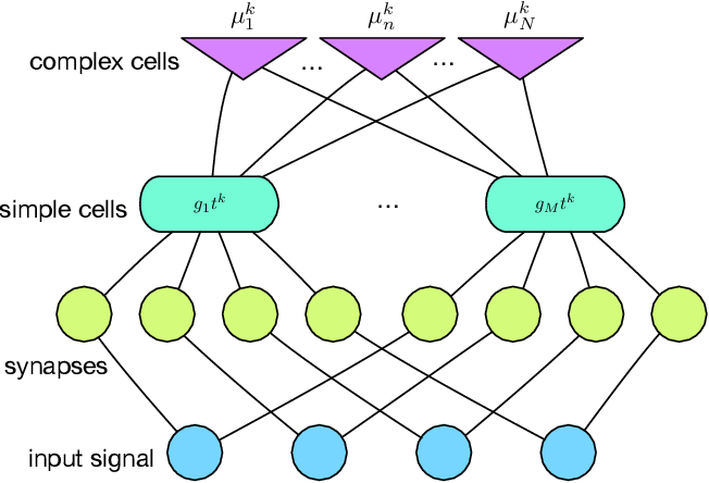 Figure 1 for A Deep Representation for Invariance And Music Classification