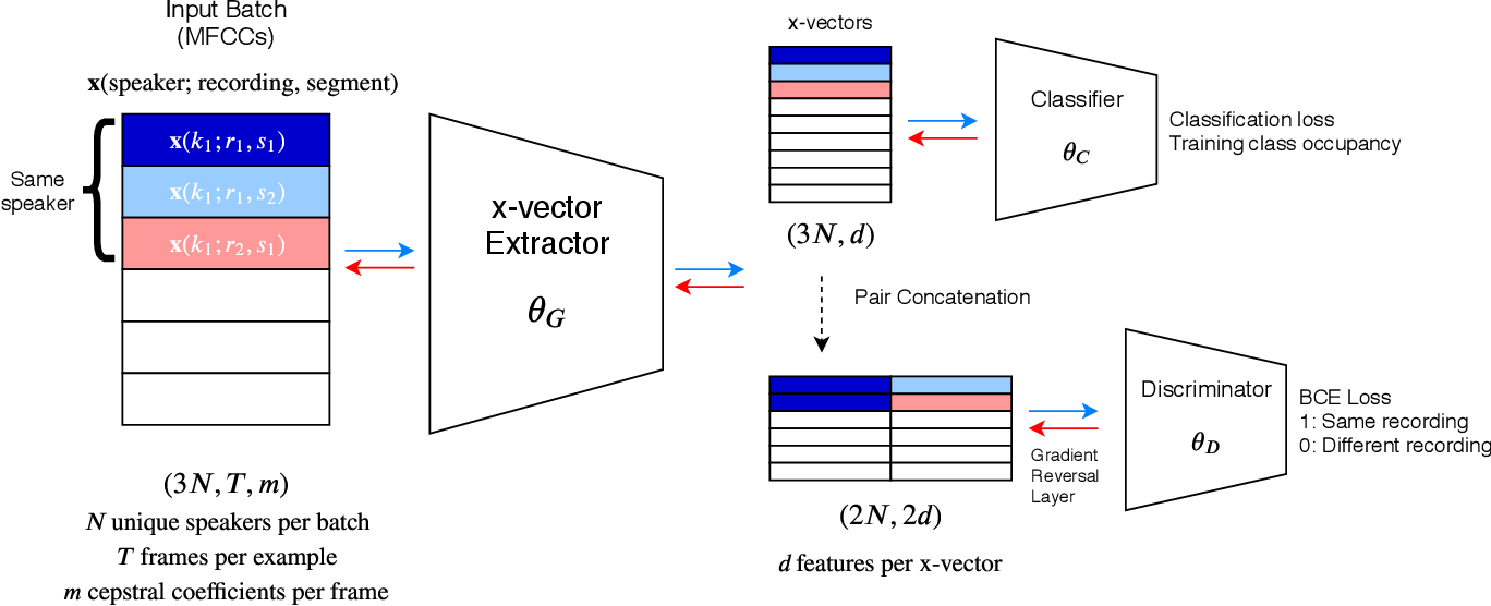Figure 1 for Channel adversarial training for speaker verification and diarization