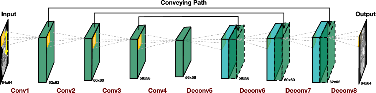 Figure 1 for 3D Convolutional Encoder-Decoder Network for Low-Dose CT via Transfer Learning from a 2D Trained Network
