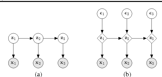 Figure 3 for Efficient Gradient-Based Inference through Transformations between Bayes Nets and Neural Nets