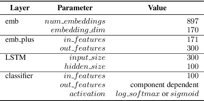 Figure 4 for An Incremental Turn-Taking Model For Task-Oriented Dialog Systems