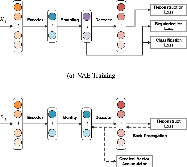 Figure 3 for Deep Quantization: Encoding Convolutional Activations with Deep Generative Model