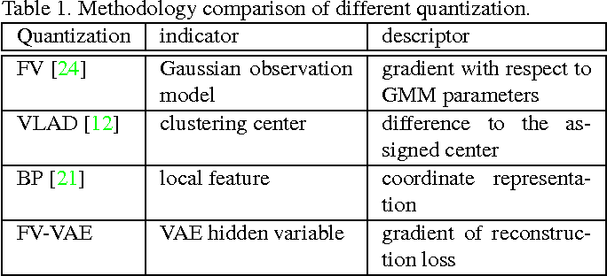 Figure 2 for Deep Quantization: Encoding Convolutional Activations with Deep Generative Model