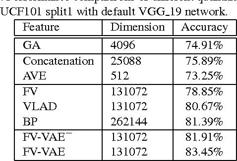 Figure 4 for Deep Quantization: Encoding Convolutional Activations with Deep Generative Model