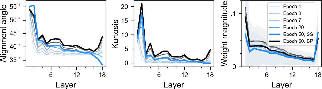 Figure 4 for Biologically-plausible learning algorithms can scale to large datasets