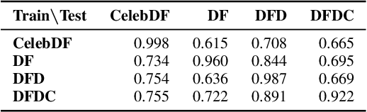 Figure 4 for Training Strategies and Data Augmentations in CNN-based DeepFake Video Detection