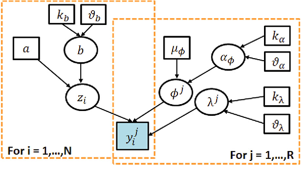 Figure 3 for Fusing Continuous-valued Medical Labels using a Bayesian Model