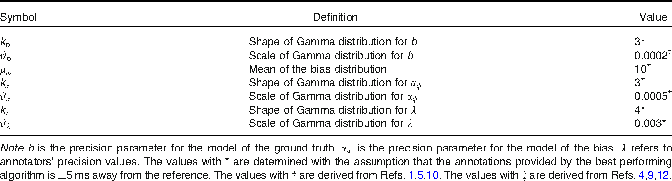 Figure 4 for Fusing Continuous-valued Medical Labels using a Bayesian Model