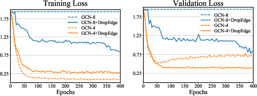 Figure 1 for Tackling Over-Smoothing for General Graph Convolutional Networks
