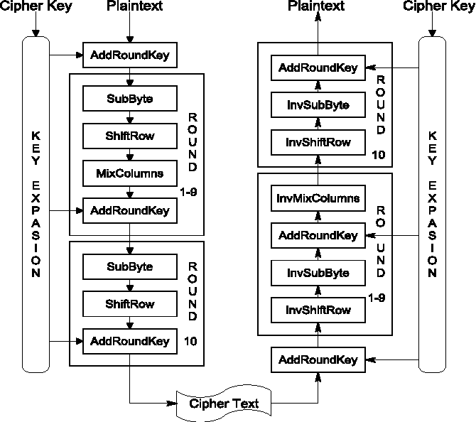 Hardware Implementation Of Aes Encryption And Decryption For Low