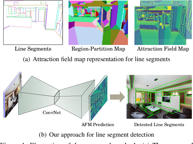 Figure 1 for Learning Attraction Field Representation for Robust Line Segment Detection