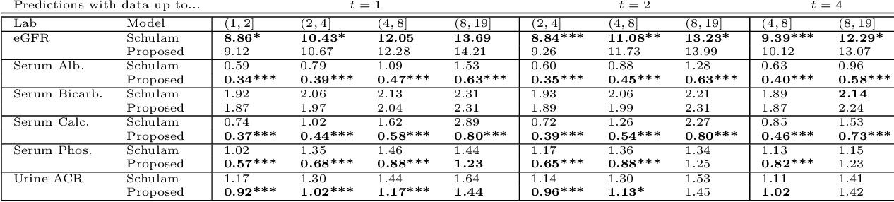 Figure 2 for Scalable Modeling of Multivariate Longitudinal Data for Prediction of Chronic Kidney Disease Progression