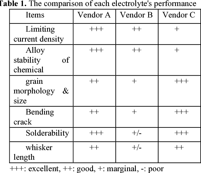Table 1 from PPF(pre-plated frame) technology using Sn-Bi and pure ...