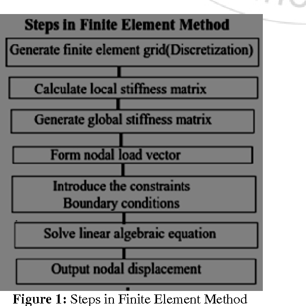 PDF] Study of 1 D Bar Problem by Finite Element Method on Parallel